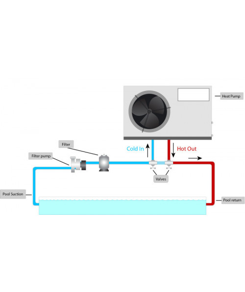 Hvordan monteres varmepumpen